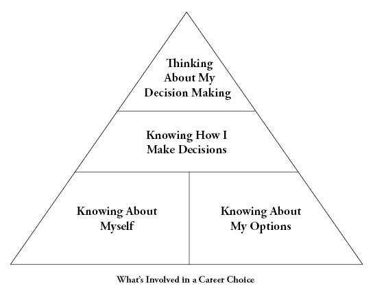 The Decision Making Pyramid